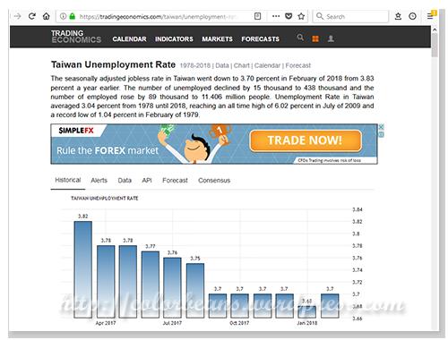 台灣失業率參考圖表